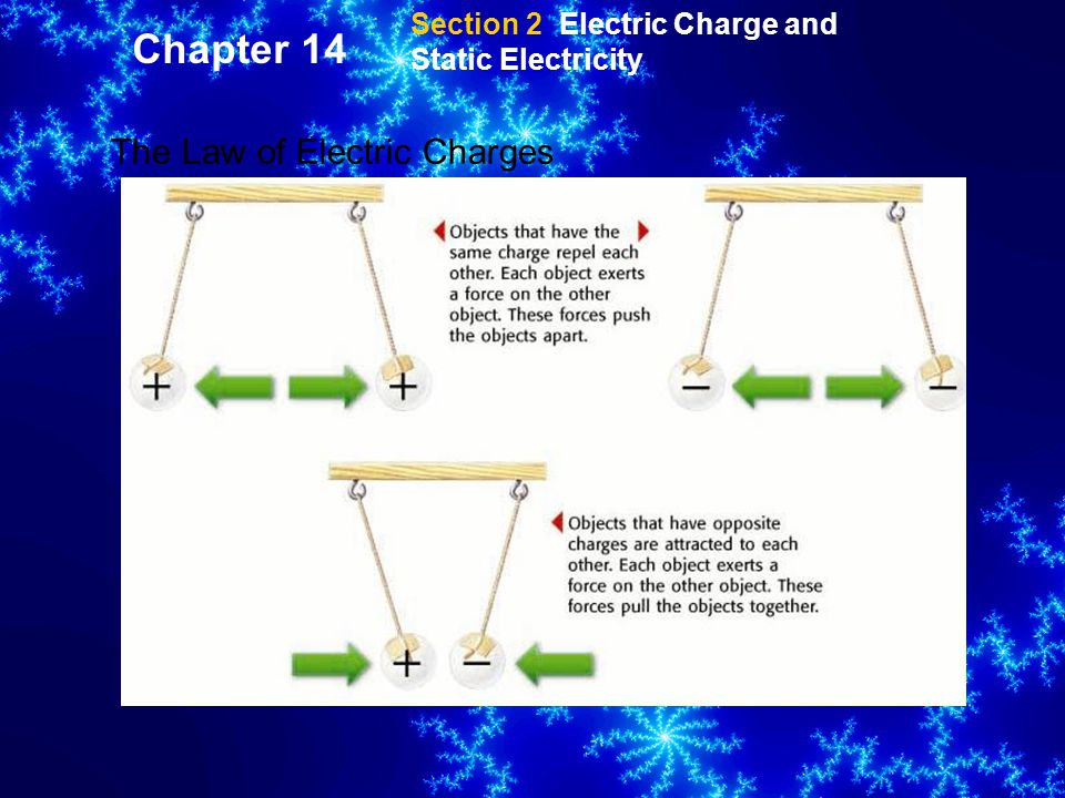 Chapter 14 The Law of Electric Charges
