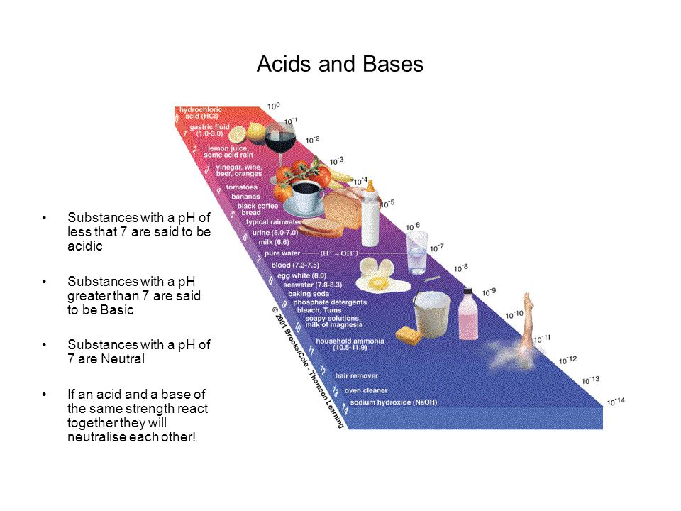 Acids and Bases Substances with a pH of less that 7 are said to be acidic. Substances with a pH greater than 7 are said to be Basic.