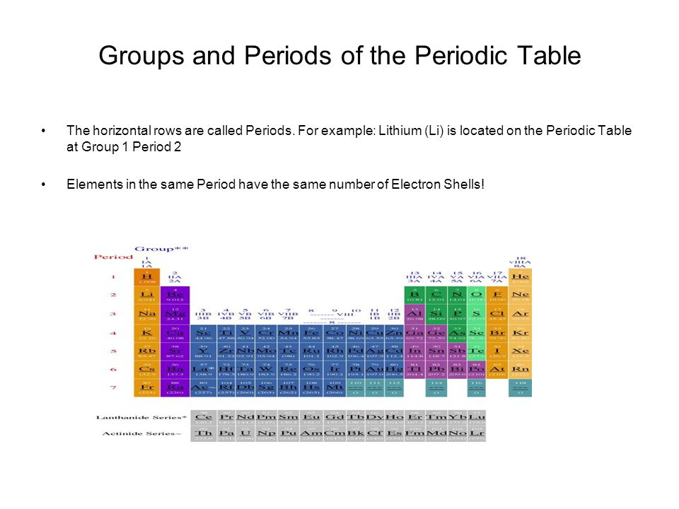 Groups and Periods of the Periodic Table