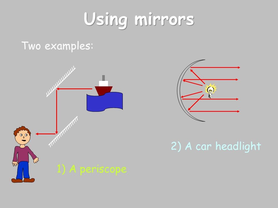 Using mirrors Two examples: 2) A car headlight 1) A periscope