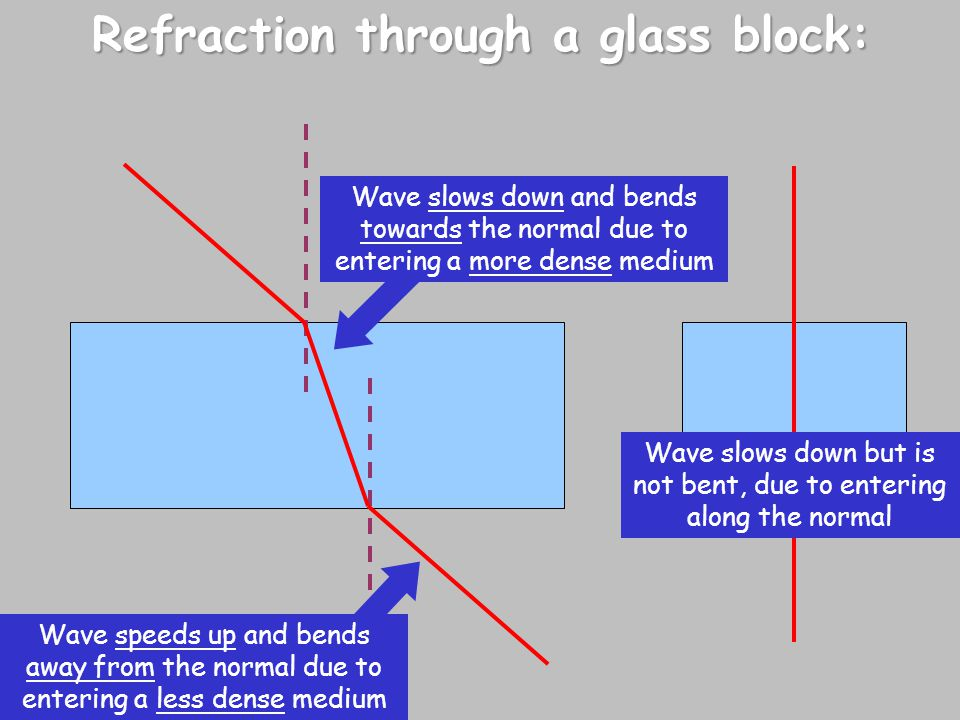 Refraction through a glass block: