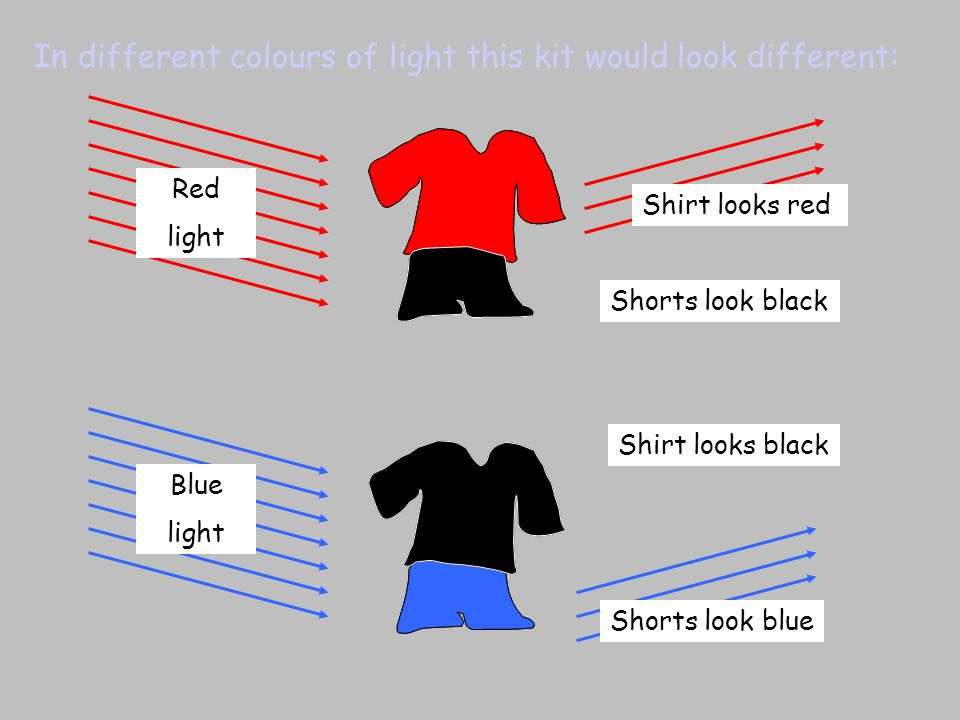 In different colours of light this kit would look different: