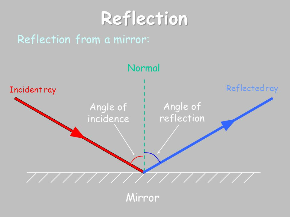 Reflection Reflection from a mirror: Mirror Normal Angle of incidence