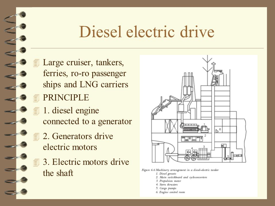 Diesel electric drive Large cruiser, tankers, ferries, ro-ro passenger ships and LNG carriers. PRINCIPLE.