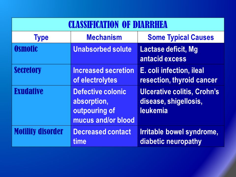 CLASSIFICATION OF DIARRHEA