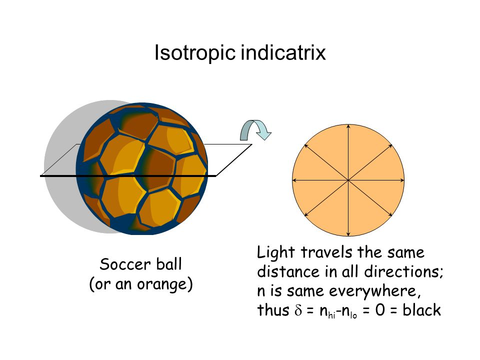 Isotropic indicatrix Light travels the same distance in all directions; n is same everywhere, thus d = nhi-nlo = 0 = black.