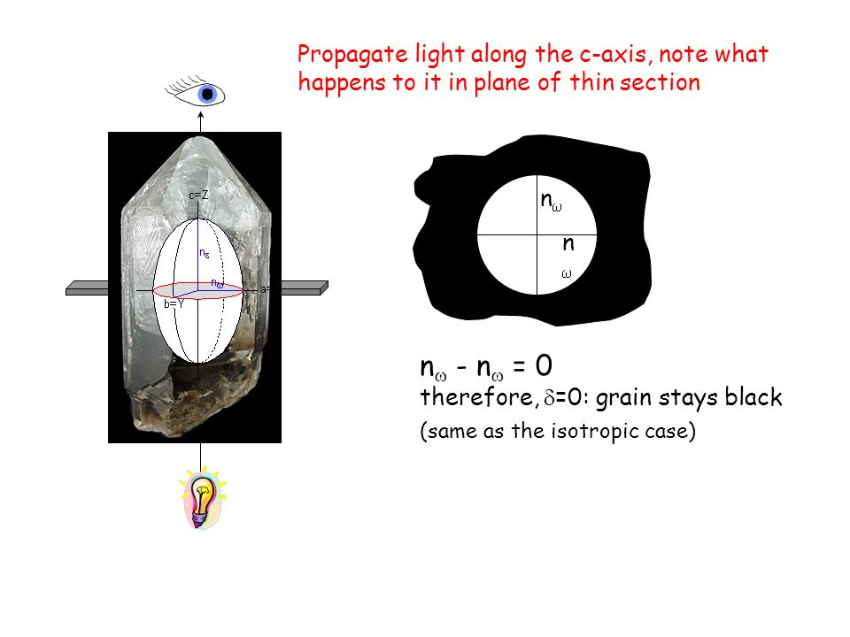 Propagate light along the c-axis, note what happens to it in plane of thin section