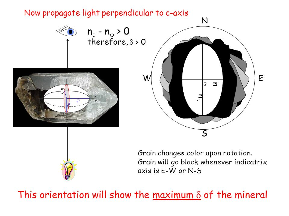 This orientation will show the maximum d of the mineral