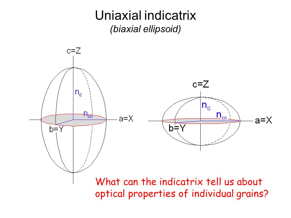 Uniaxial indicatrix (biaxial ellipsoid)