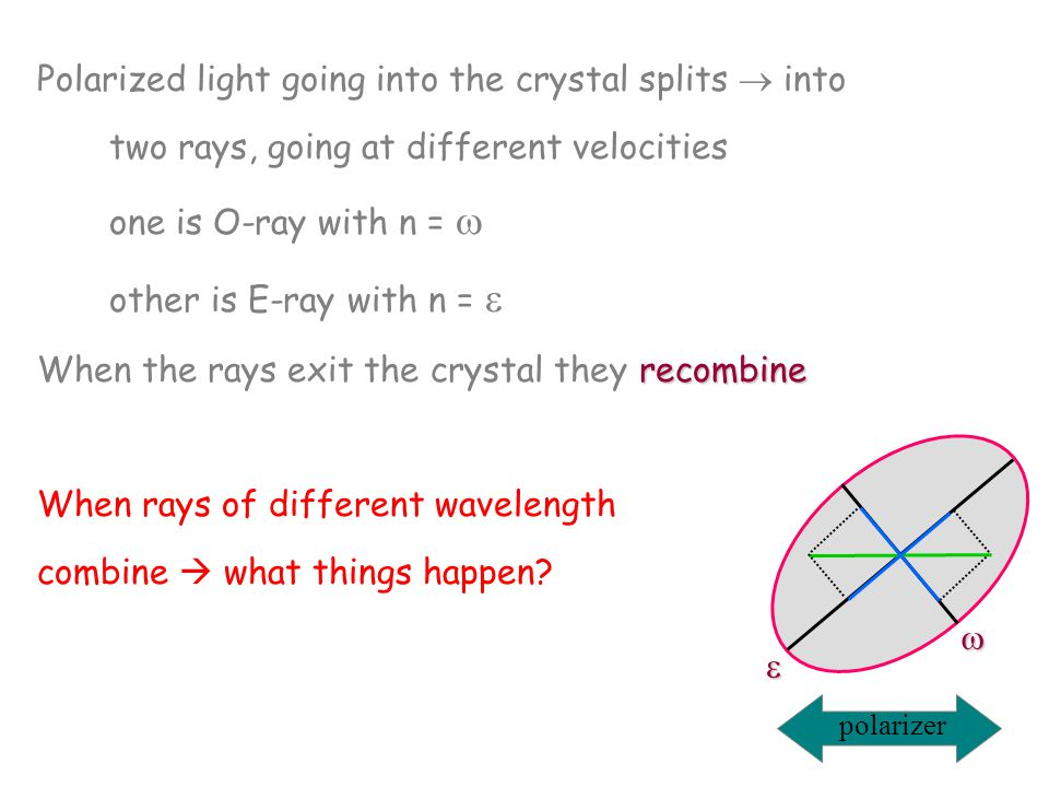 When the rays exit the crystal they recombine