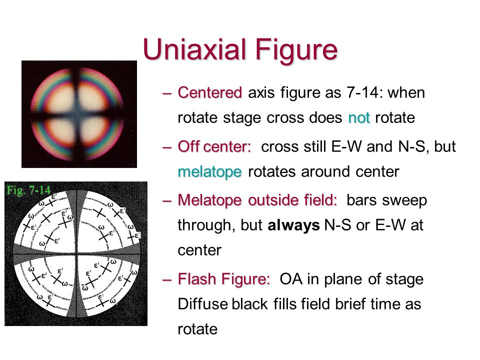 Uniaxial Figure Centered axis figure as 7-14: when rotate stage cross does not rotate.