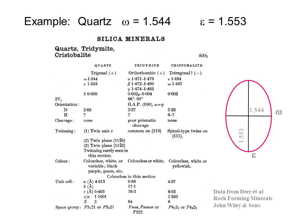 Example: Quartz w = 1.544 e = 1.553 w e 1.544 1.553