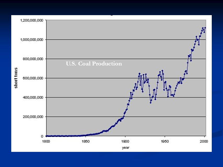 U.S. Coal Production