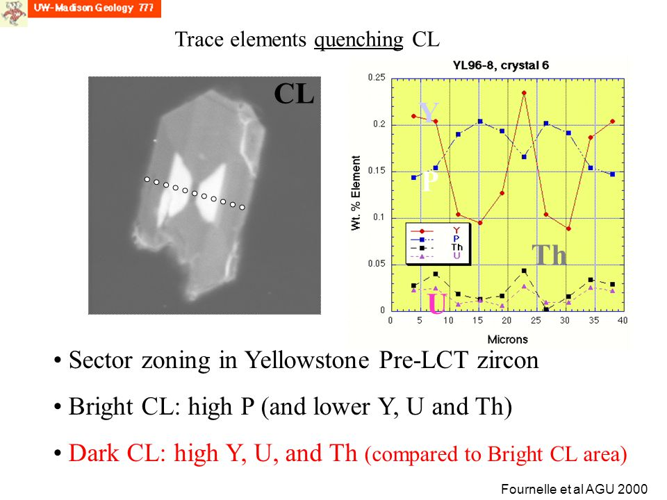 CL Y P Th U Sector zoning in Yellowstone Pre-LCT zircon