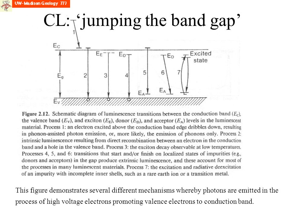 CL: 'jumping the band gap'