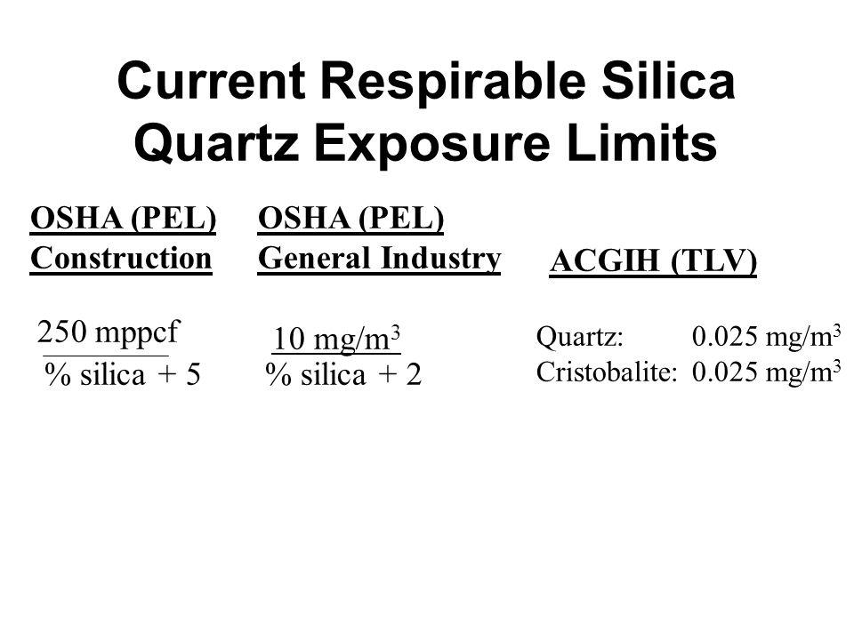Current Respirable Silica Quartz Exposure Limits