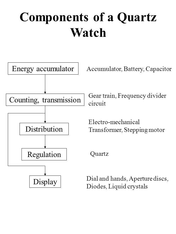 Components of a Quartz Watch