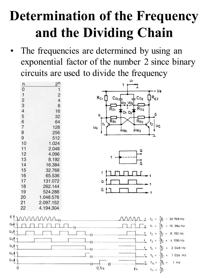 Determination of the Frequency and the Dividing Chain