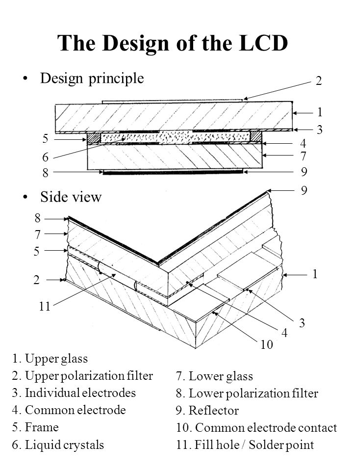 The Design of the LCD Design principle Side view 2 1 3 5 4 6 7 8 9 9 8