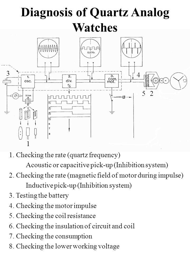 Diagnosis of Quartz Analog Watches