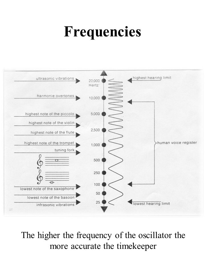 Frequencies Relationship of Precision – Frequency – Quality factor.