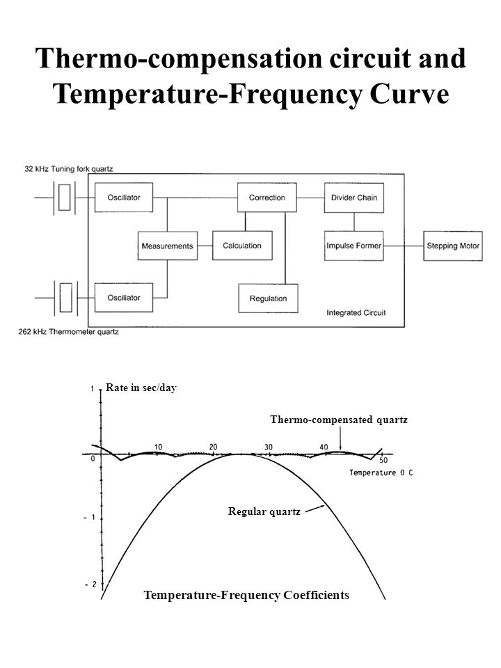 Thermo-compensation circuit and Temperature-Frequency Curve