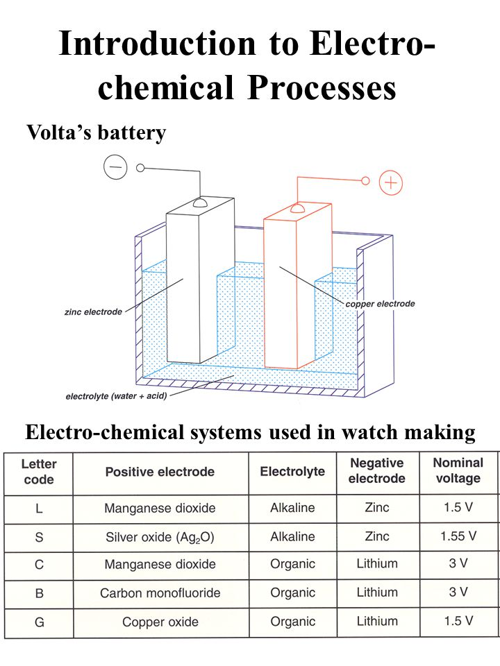 Introduction to Electro-chemical Processes