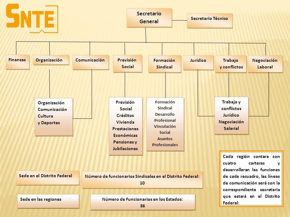 Secretario General Secretario Técnico Finanzas Organización