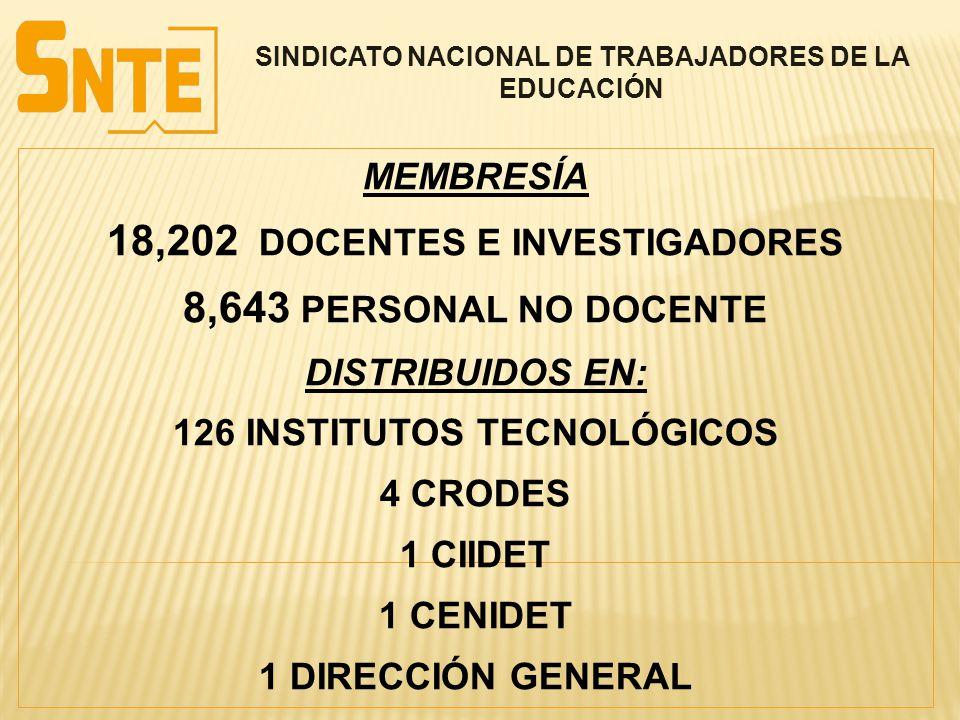 18,202 DOCENTES E INVESTIGADORES 8,643 PERSONAL NO DOCENTE