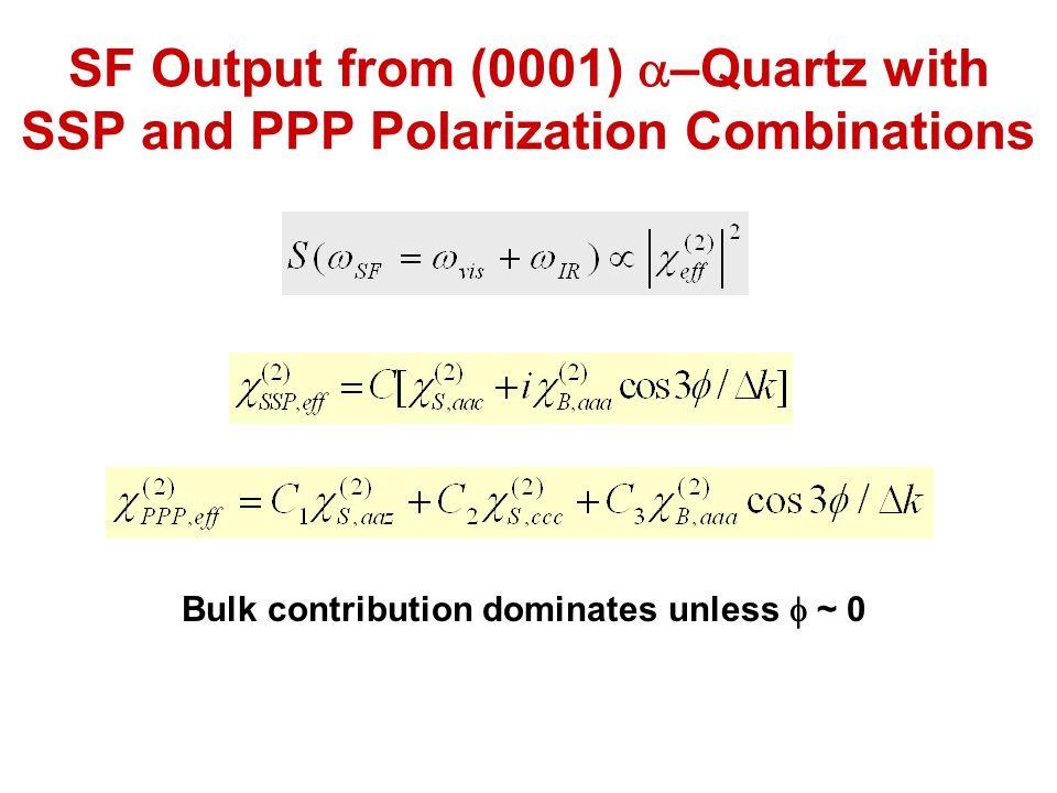 Bulk contribution dominates unless f ~ 0