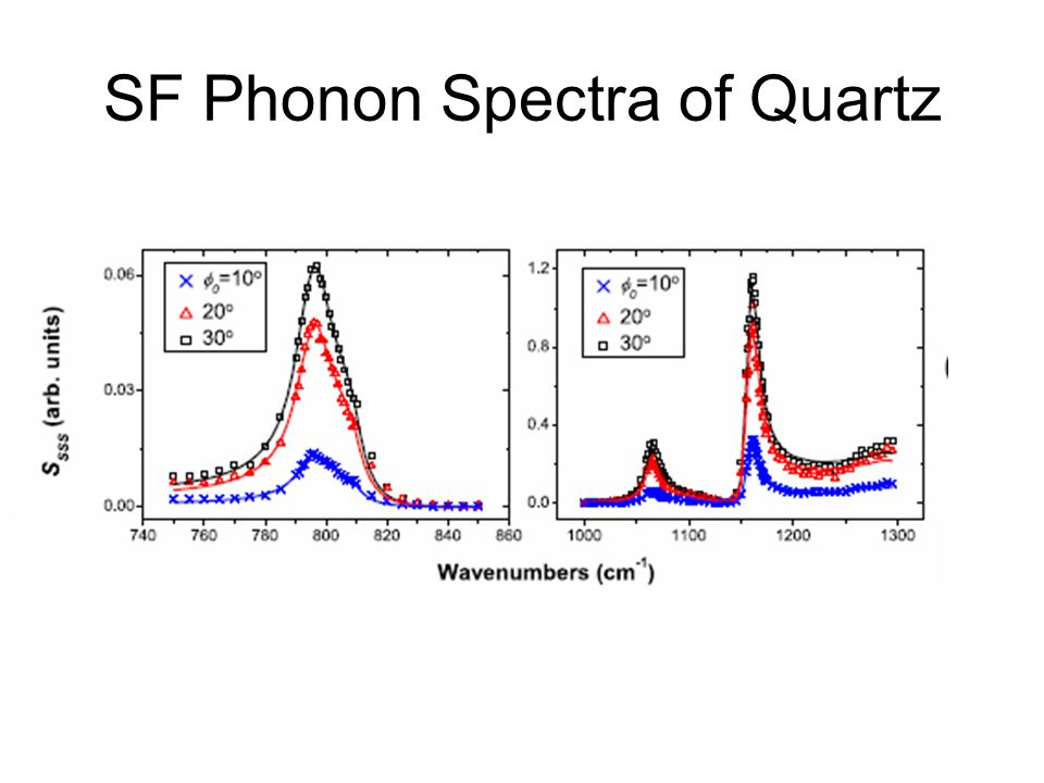 SF Phonon Spectra of Quartz