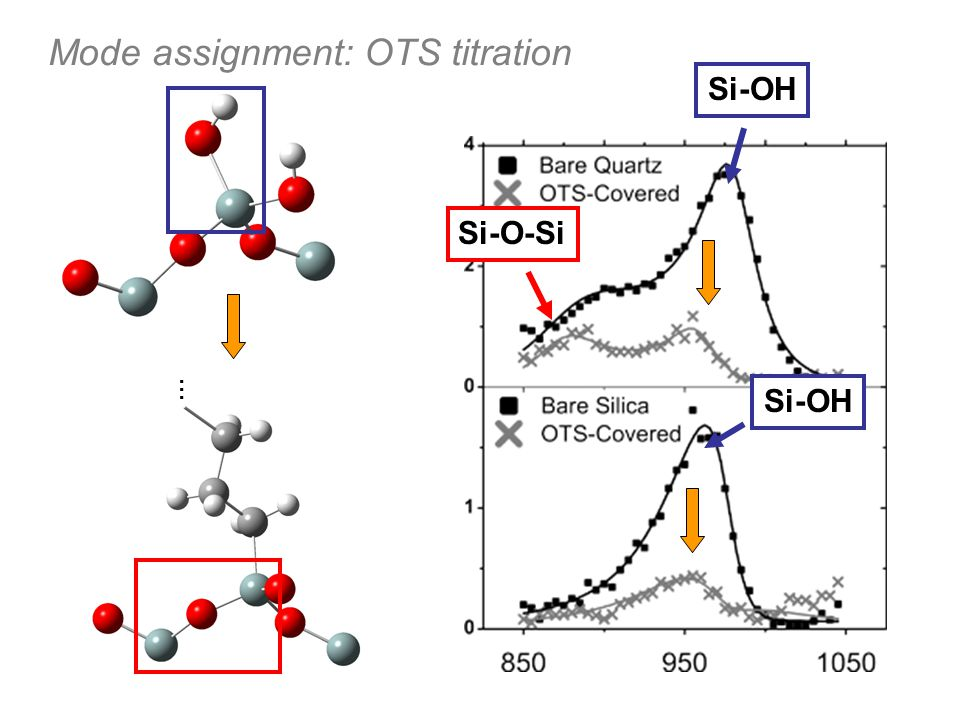 Mode assignment: OTS titration
