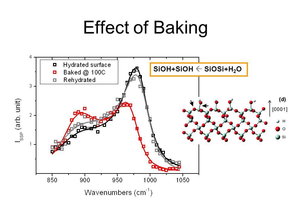 Effect of Baking SiOH+SiOH  SiOSi+H2O