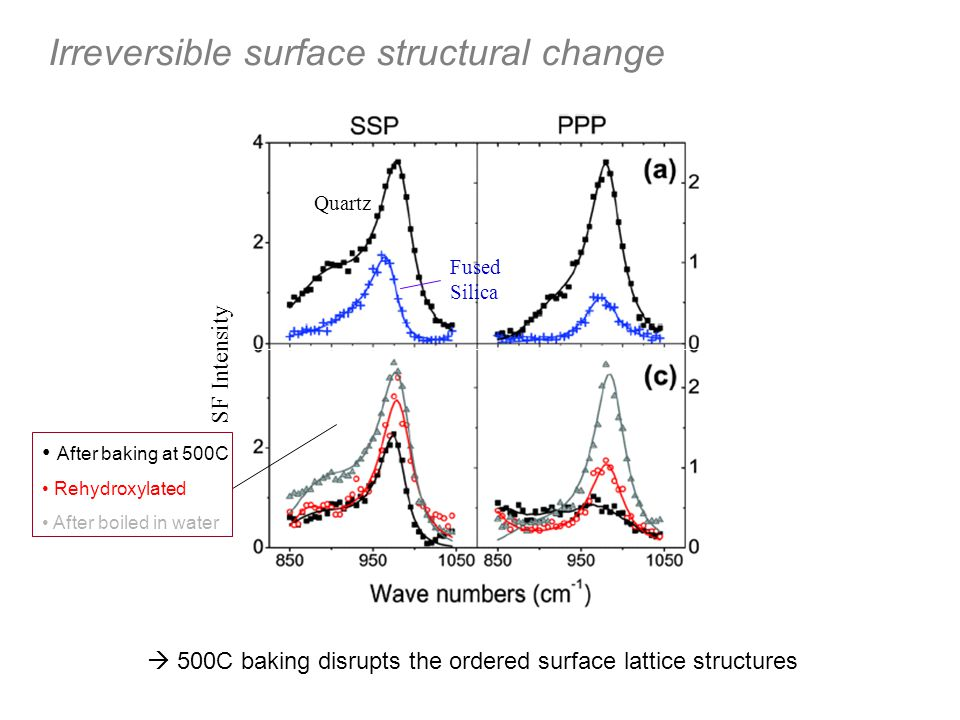 Irreversible surface structural change