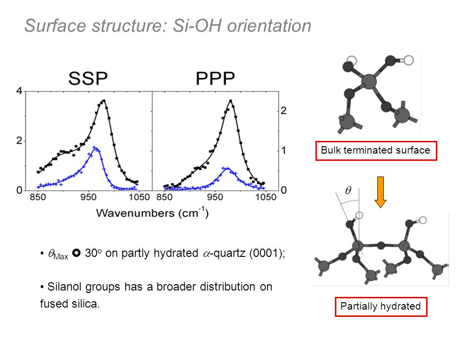 Surface structure: Si-OH orientation
