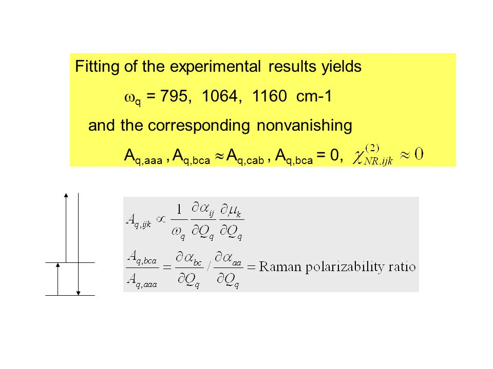Fitting of the experimental results yields