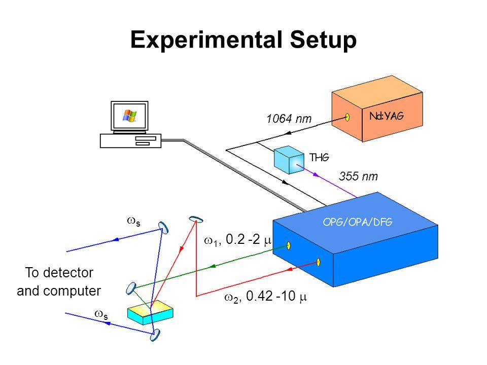 Experimental Setup 1, 0.2 -2  To detector and computer
