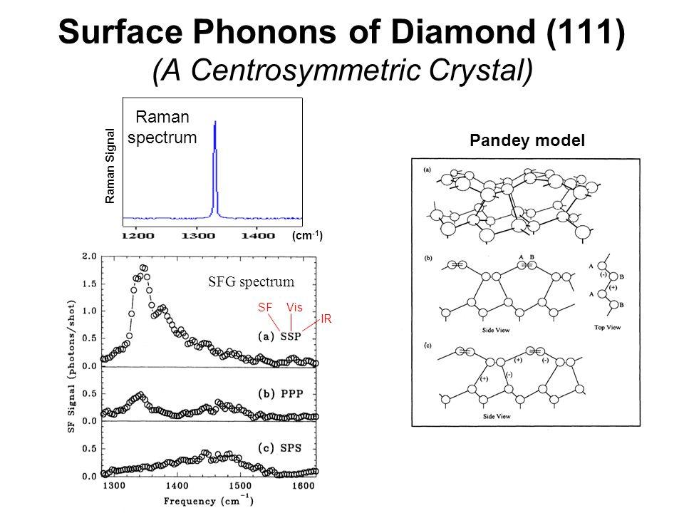 Surface Phonons of Diamond (111) (A Centrosymmetric Crystal)