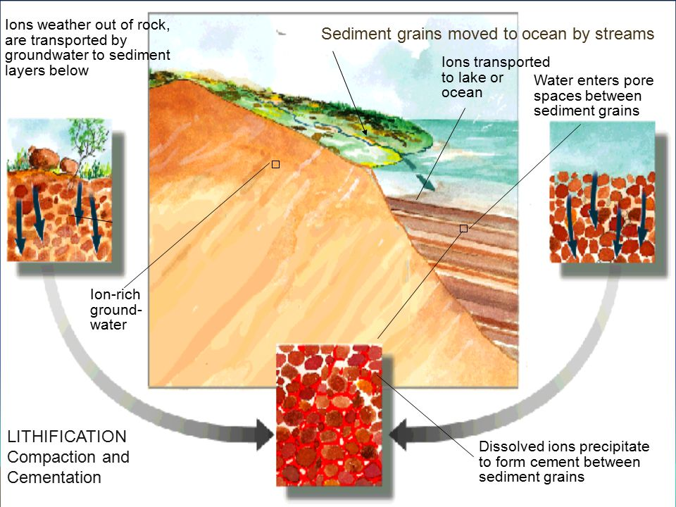 Sediment grains moved to ocean by streams