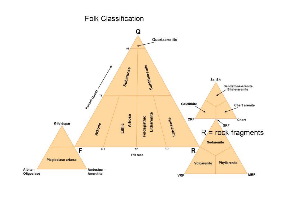 Folk Classification R = rock fragments