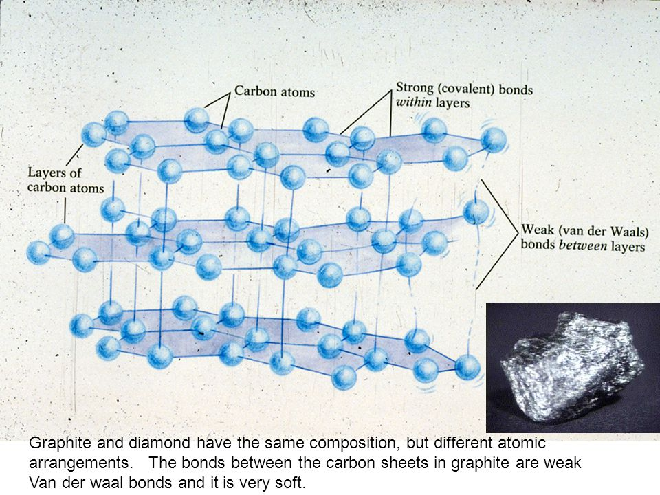 Graphite and diamond have the same composition, but different atomic arrangements.