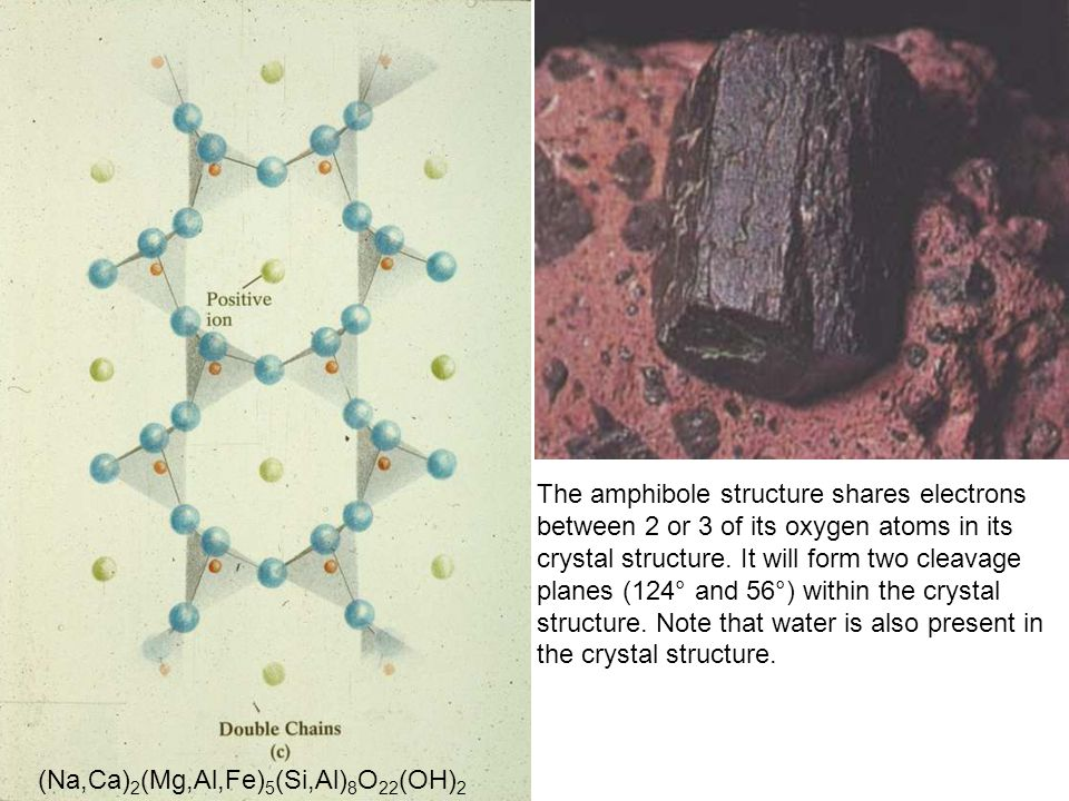 The amphibole structure shares electrons between 2 or 3 of its oxygen atoms in its crystal structure. It will form two cleavage planes (124° and 56°) within the crystal structure. Note that water is also present in the crystal structure.