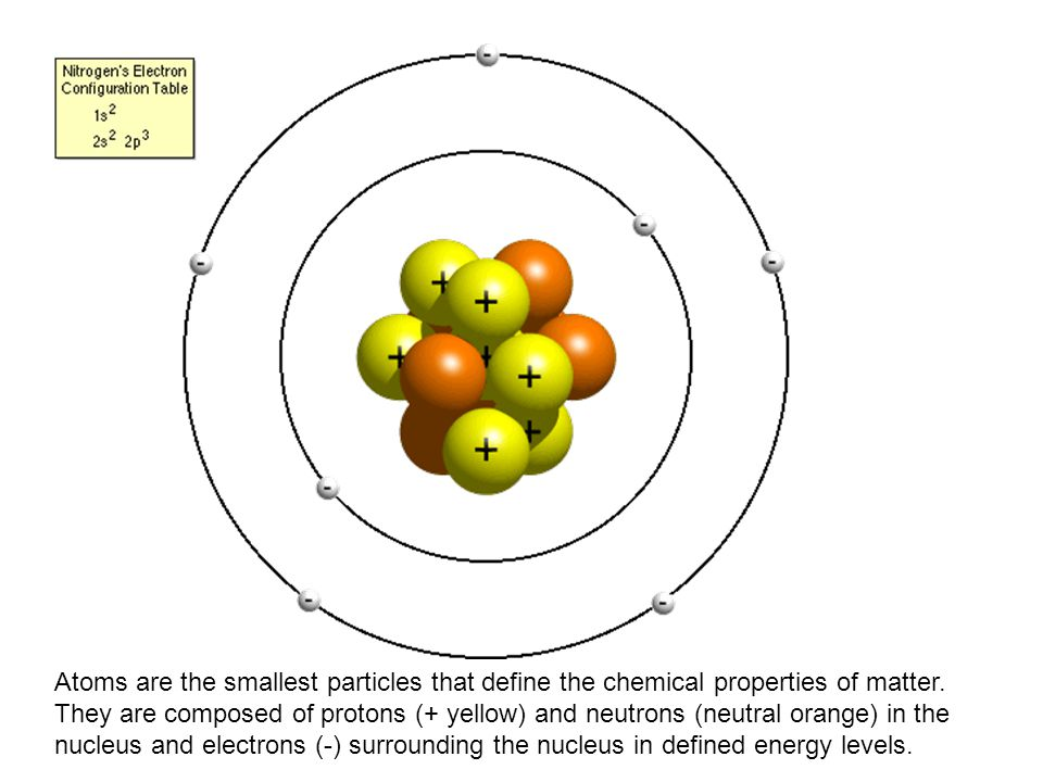 Atoms are the smallest particles that define the chemical properties of matter.