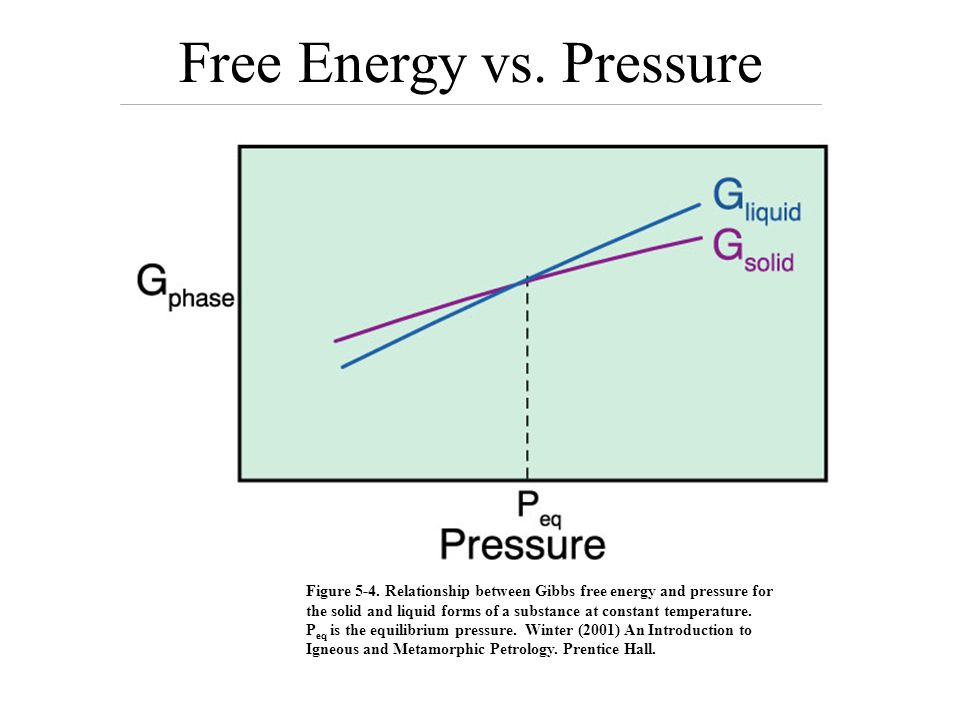 Free Energy vs. Pressure