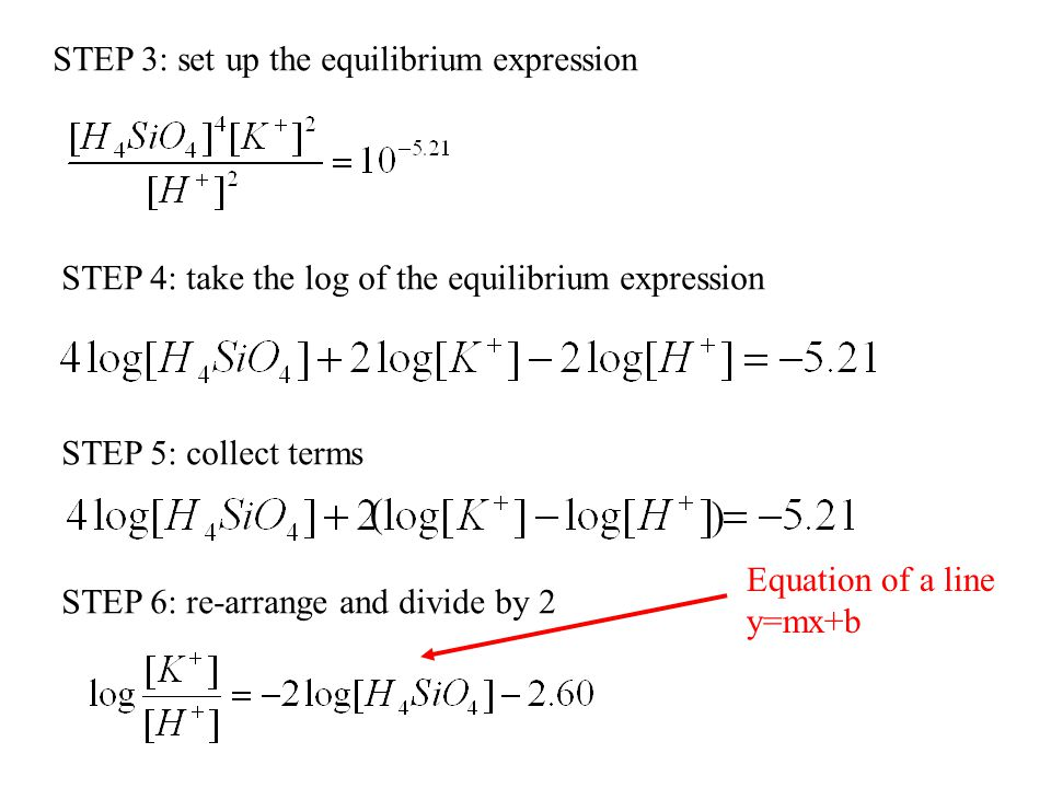 ( ) STEP 3: set up the equilibrium expression