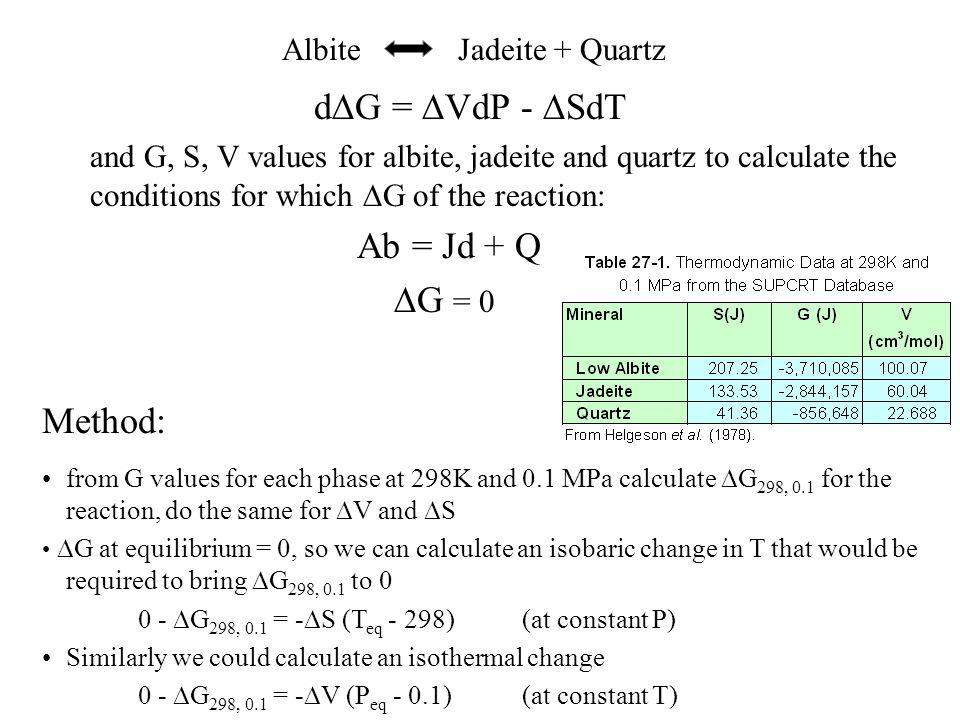 Ab = Jd + Q Method: Albite Jadeite + Quartz dDG = DVdP - DSdT