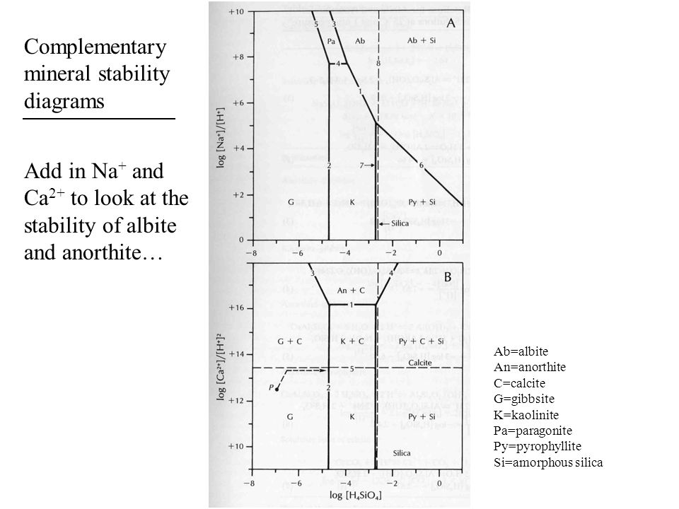 Complementary mineral stability diagrams Add in Na+ and