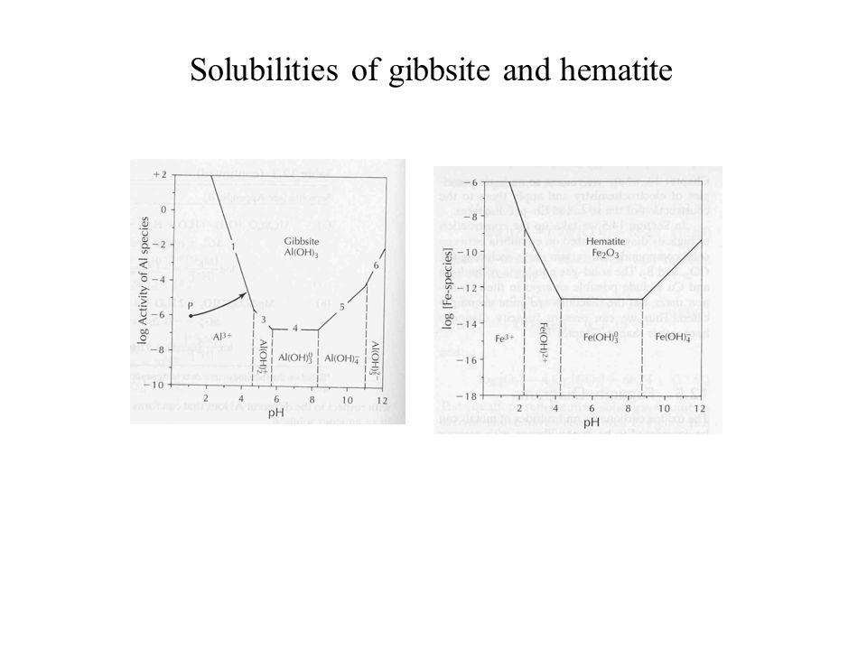 Solubilities of gibbsite and hematite