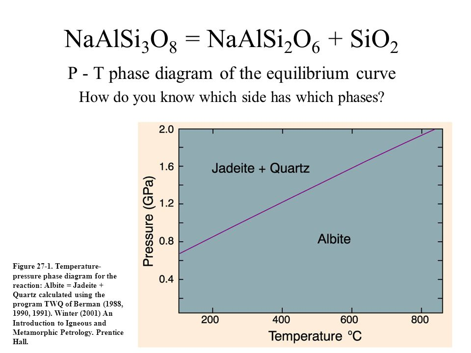 NaAlSi3O8 = NaAlSi2O6 + SiO2 P - T phase diagram of the equilibrium curve. How do you know which side has which phases