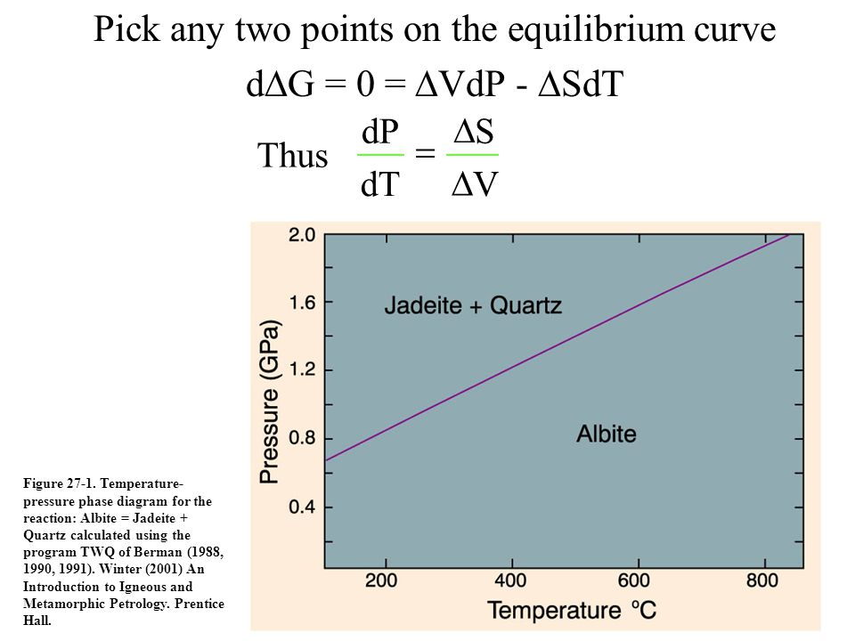 Pick any two points on the equilibrium curve